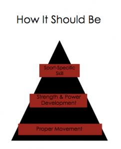 Proper triangle for baseball development